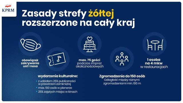 Materiały Ministerstwa Zdrowia. Zasady strefy żółtej rozszerzone na cały kraj.