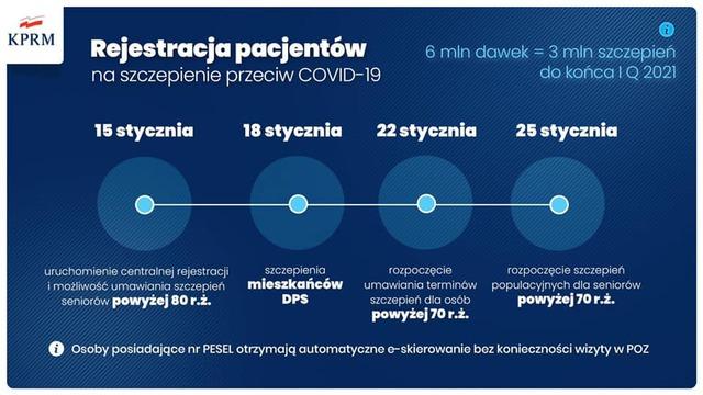 Szczepienia - COVID-19